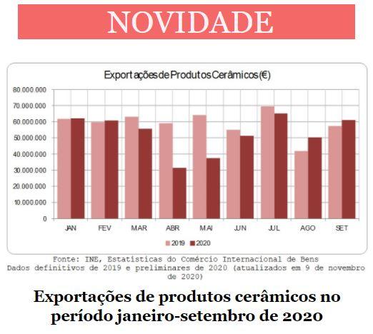 Newsletter Novembro 2020 , Exportações de produtos cerâmicos no período janeiro-setembro 2020