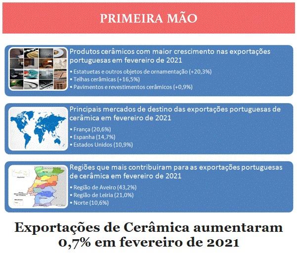 Newsletter Abril 2021 , Exportações de Cerâmica aumentaram 0,7% em fevereiro de 2021